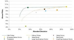 Portfoliooptimierungseigenschaften von Holzinvestments